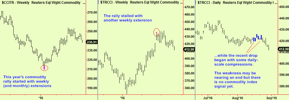 Commodity ext update