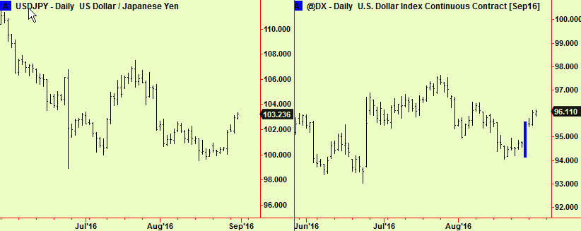 $ Yen and $ index comp