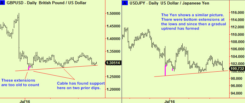 cable-and-yen-uptrends