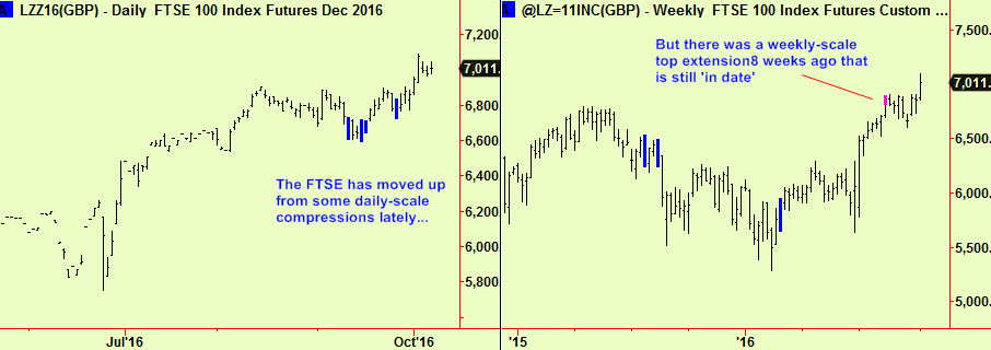 ftse-daily-and-weekly-update