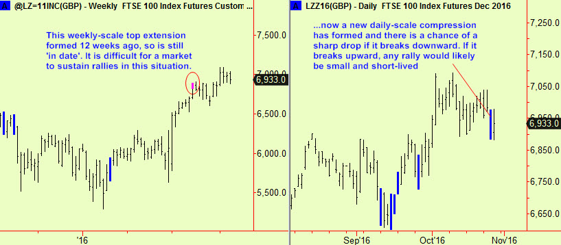 ftse-wkly-top-dly-comp