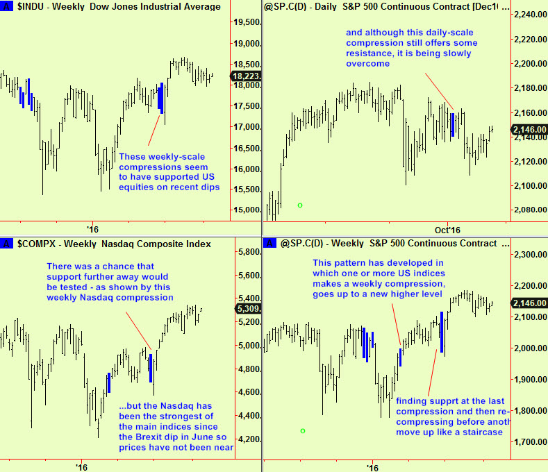 us-indices-weekly-comp-updte