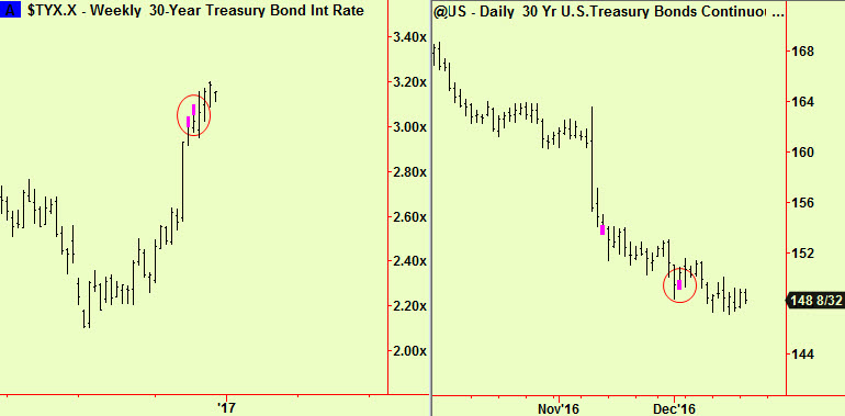 bonds-weekly-and-daily-exts