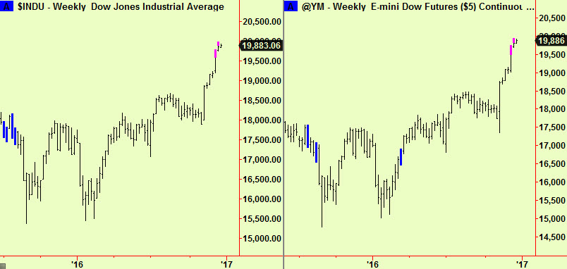 dow-weekly-top-exts