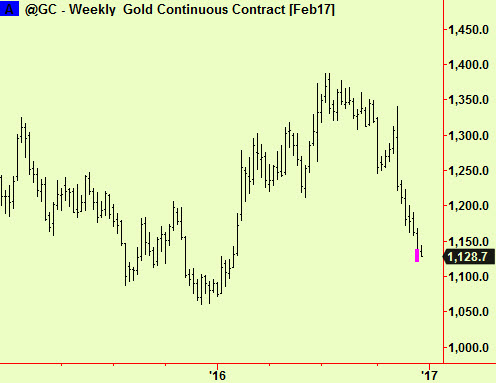 gold-weekly-bottom-ext