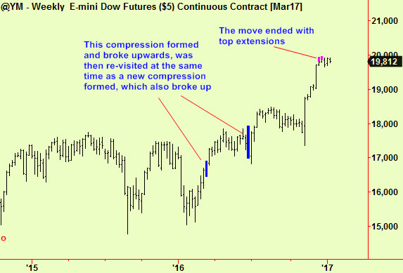 dow-wkly-comps-exts
