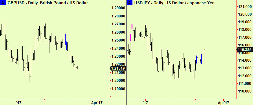 Cable and $-Yen comps update