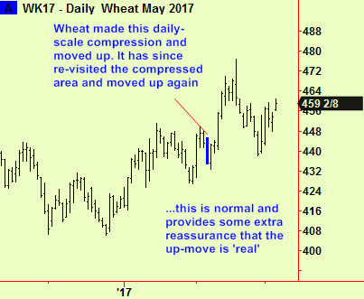 Wheat return to daily comp