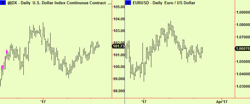 $ index and $-€