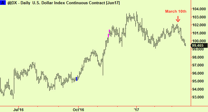 $ index shows top ext result