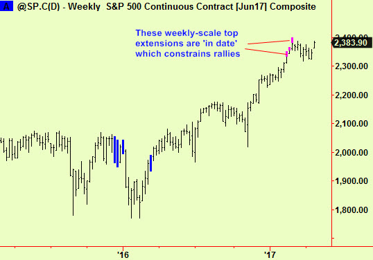 S&P weekly top exts