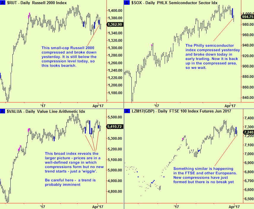 US & FTSE daily comps