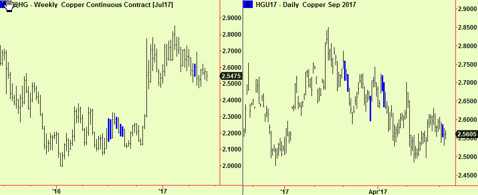 Copper wkly &dly comps