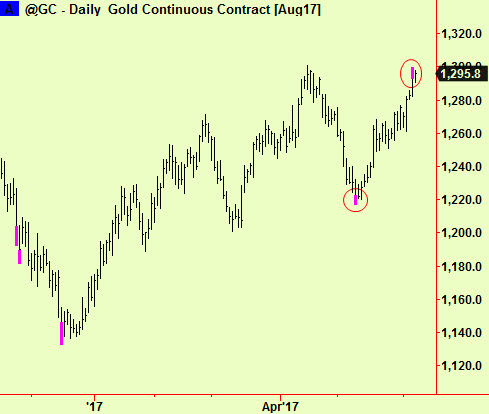 Gold daily top ext