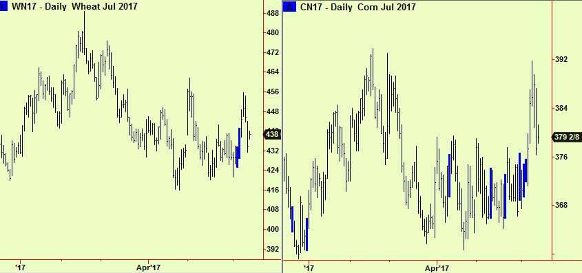 Wheat & Corn ret to comps