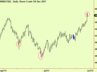 Correction update- Signs of tiredness in energy and related markets