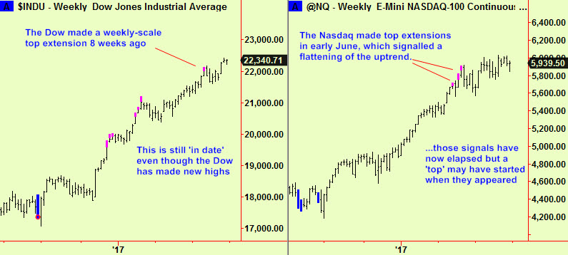 Dow & Nsdq wkly tops story