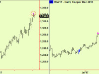 Gold and Copper top extensions. Seasonal turn analysis