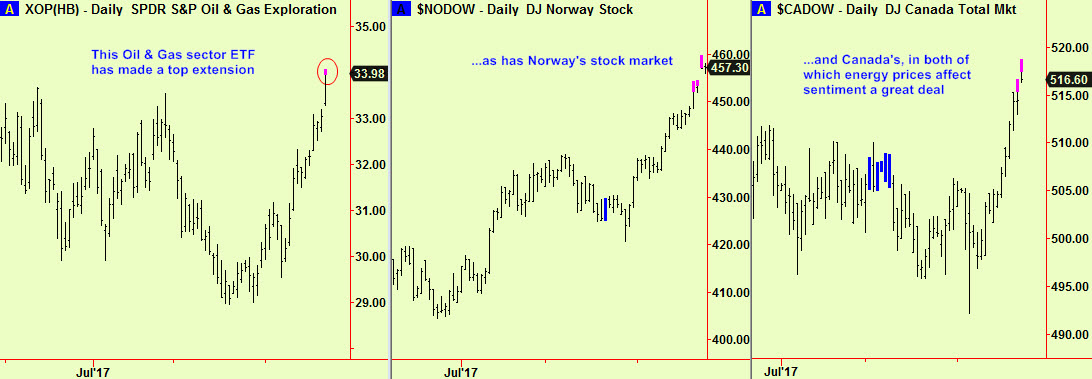 Oil & Gas, Norway, Can tops