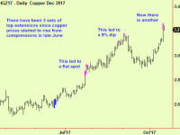 Copper rises into a top signal. US stock market update.