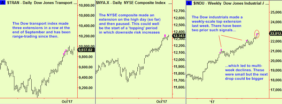 Trans, NYSE, Dow poss tops