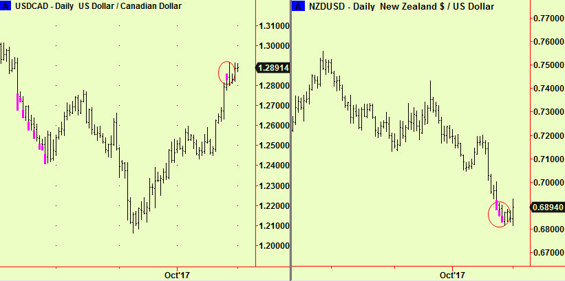 Can & NZ $ vs US$