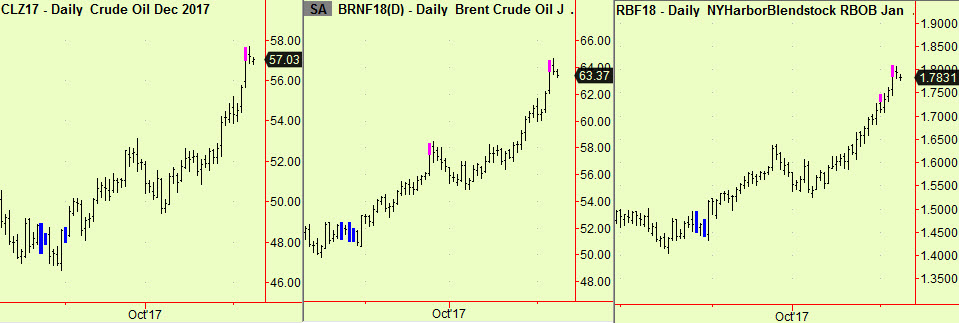 Crudex2 and Rbob top exts