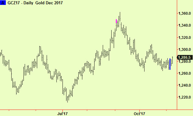 Gold daily comp