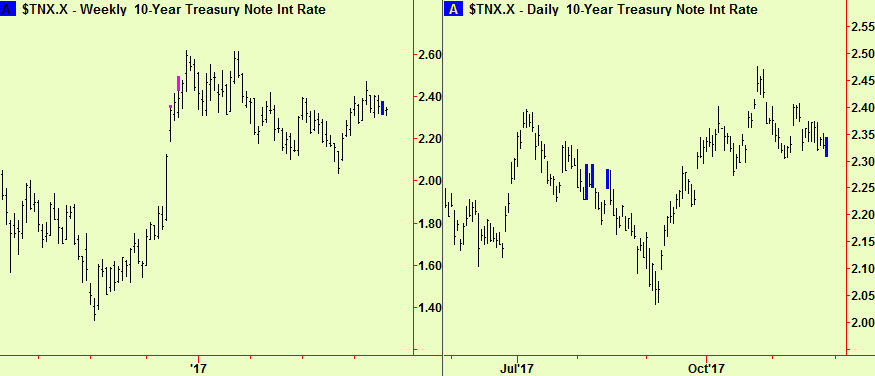 Ten year wkly & dly comps