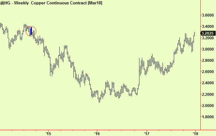 Copper weekly old comp