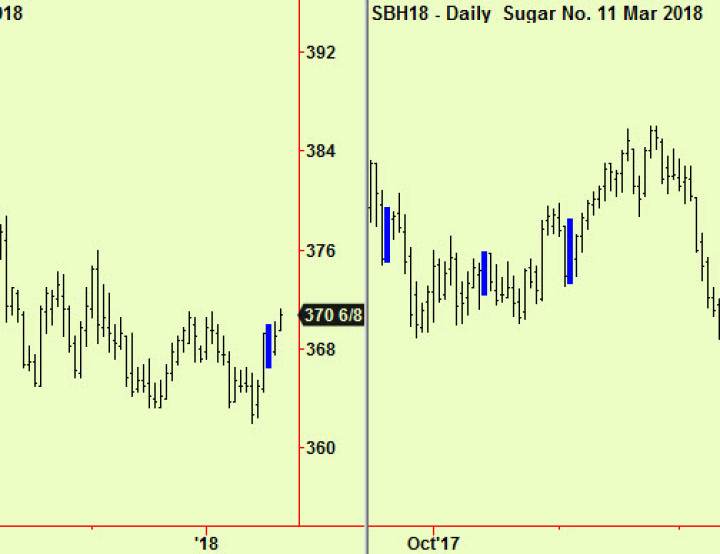Corn compresses, Sugar bottoms, tops in Platinum and equities