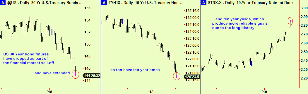 Bonds, Notes, Note yld exts2