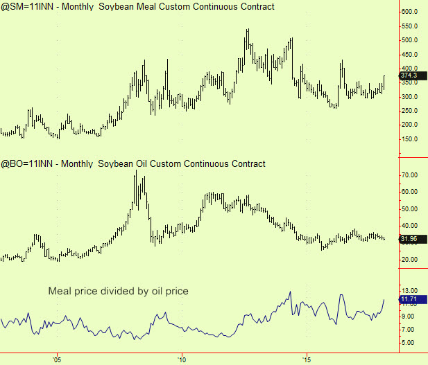 meal vs oil monthly