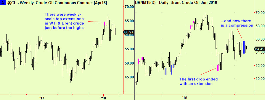 Crude wkly top, dly comp
