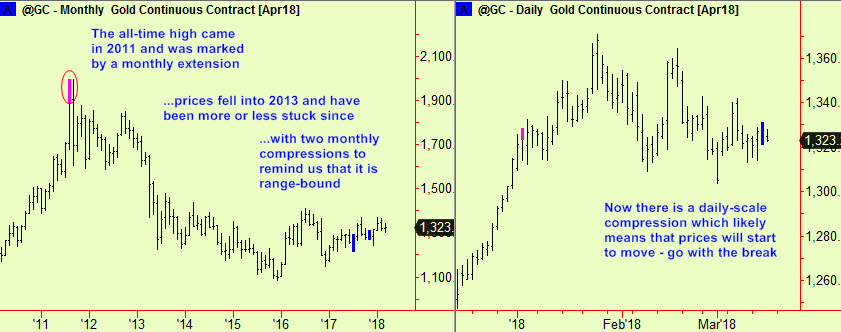Gold history and dly comp