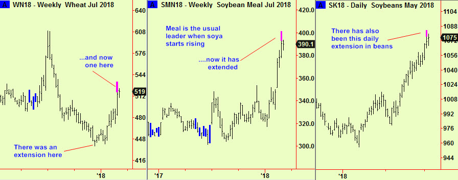 Wheat, meal, soy top exts