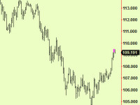 Dollar makes a top extension