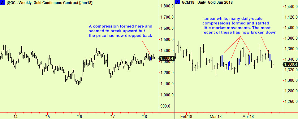 Gold wkly & daily comps