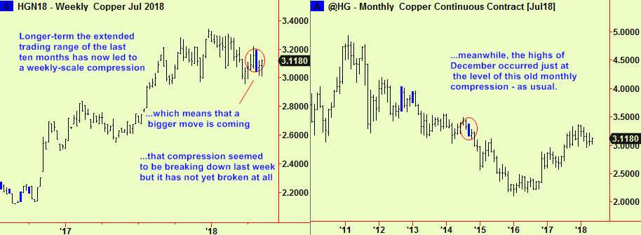 Copper weekly and monthly summ