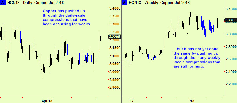 Copper dly & wkly comps