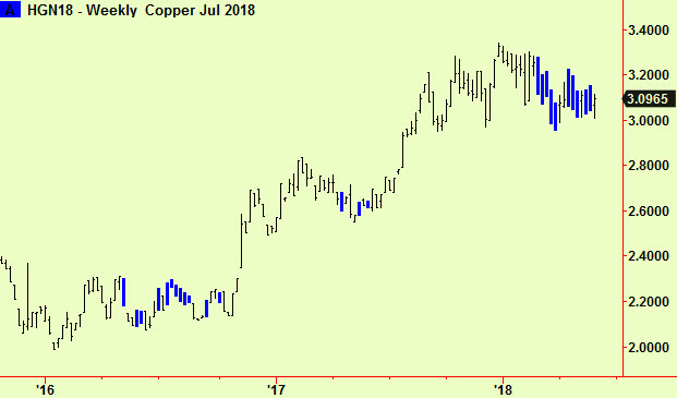 Copper weekly comps