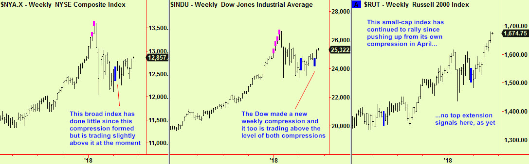 Dow, NYSE, R2K wkly comps update