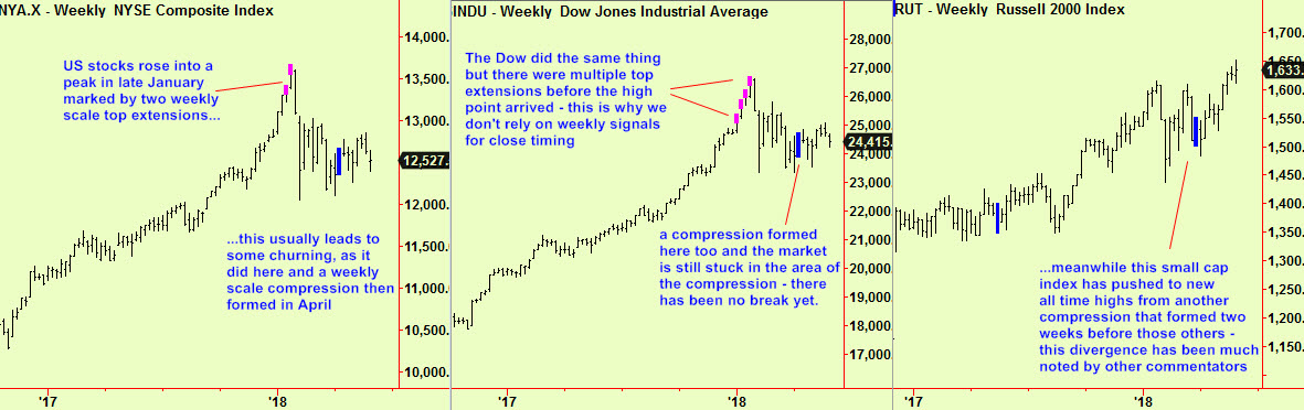 Dow, NYSE, R2K wkly comps