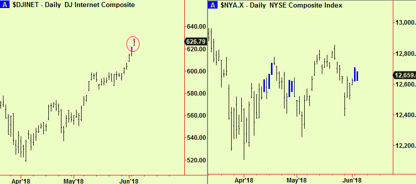 Internet top ext, NYSE comp