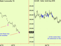 Gold makes a bottom extension, commodities too