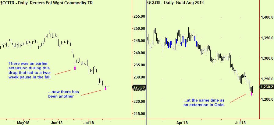 Comm index and Gold exts
