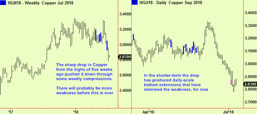 Copper weekly cmp, dly exts