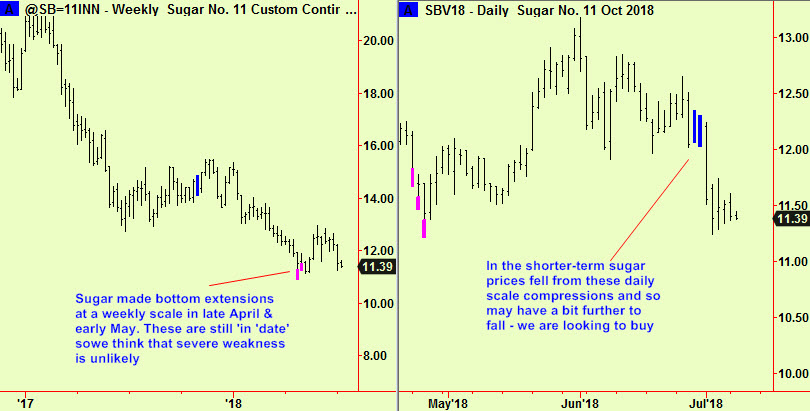 Sugar wkly ext, dly comps