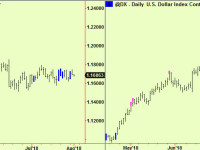 More compressions in US equities, $. Wheat update
