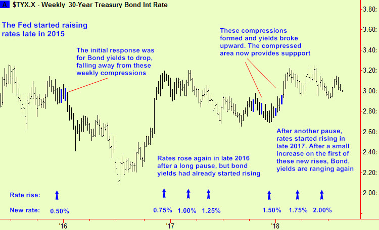 Thirty year yield & interest rate
